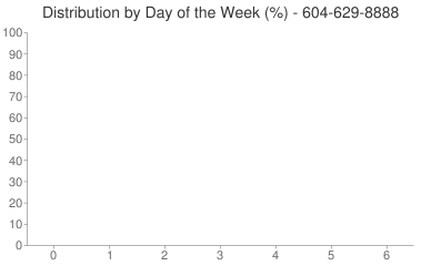 Distribution By Day 604-629-8888